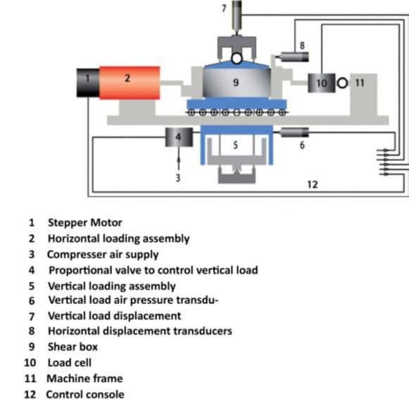 Shearmatic - Automatic Shear Testing Machine